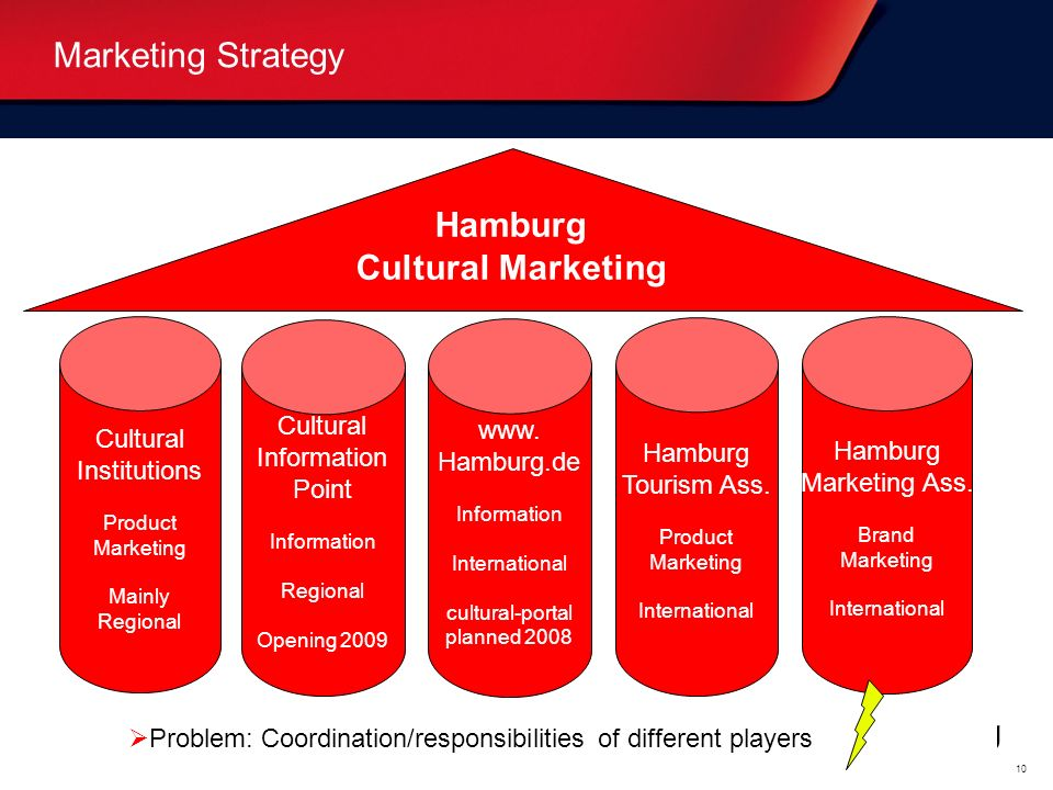 Hamburg Cultural Marketing