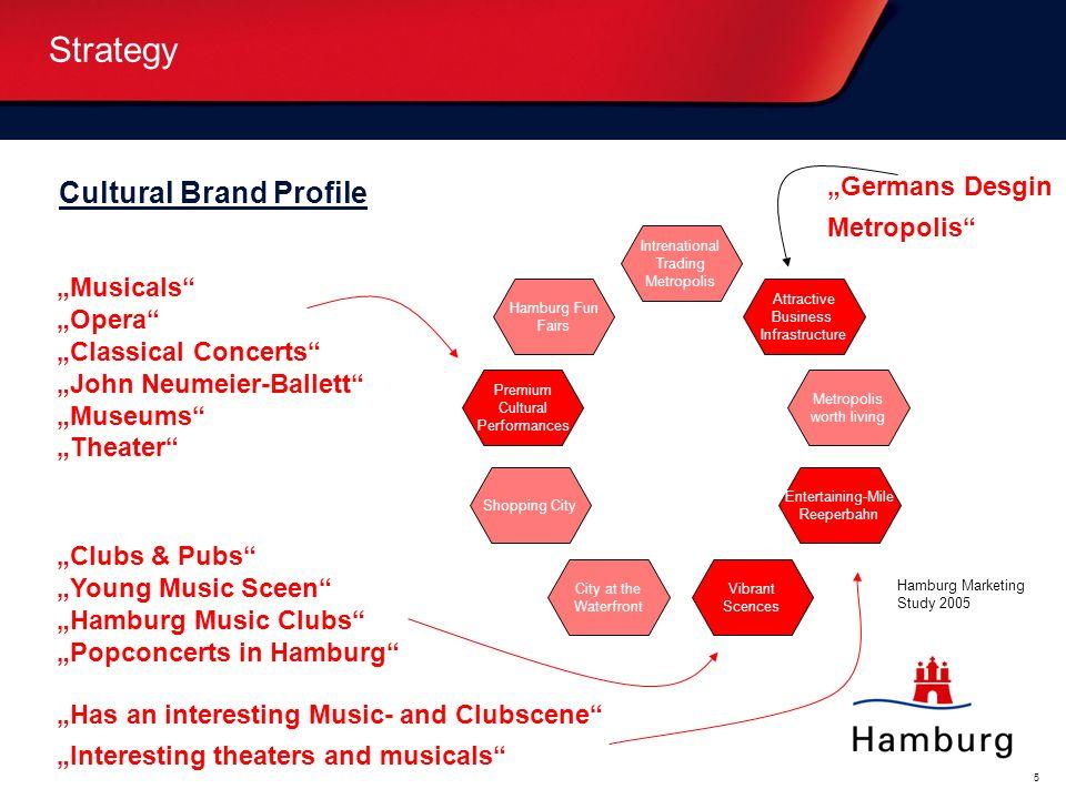 "Strategy Cultural Brand Profile ""Germans Desgin Metropolis ""Musicals"