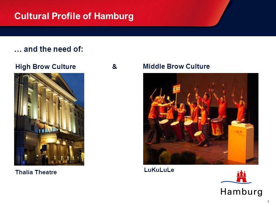 Cultural Profile of Hamburg