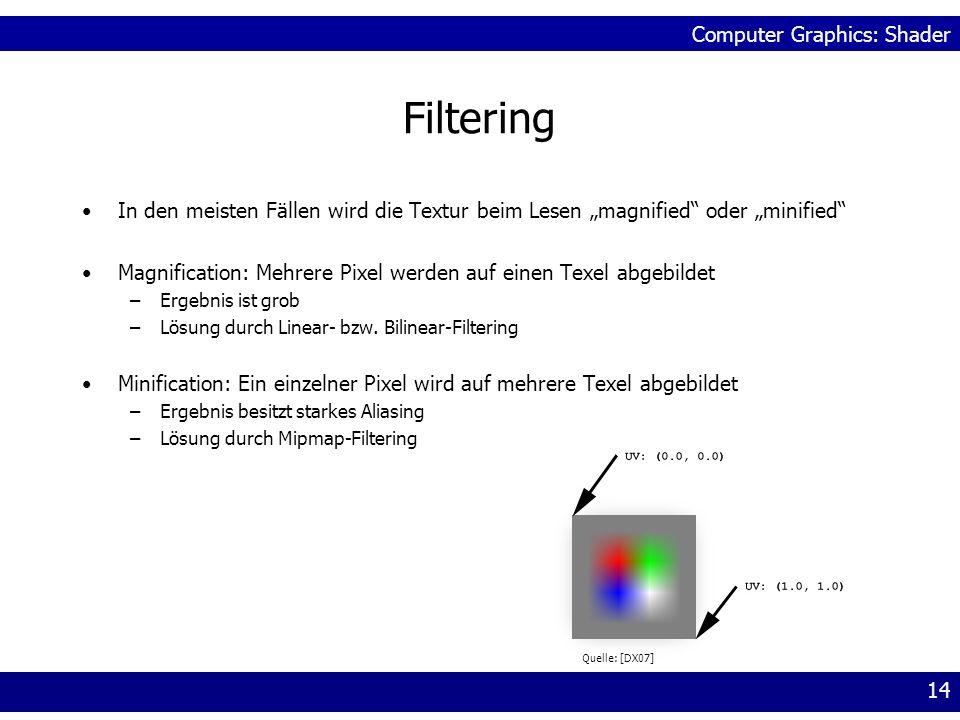 """FilteringIn den meisten Fällen wird die Textur beim Lesen """"magnified oder """"minified Magnification: Mehrere Pixel werden auf einen Texel abgebildet."""
