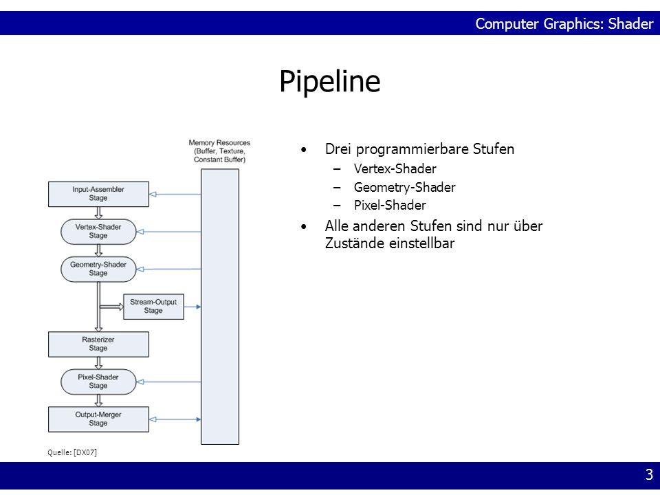 Pipeline Drei programmierbare Stufen