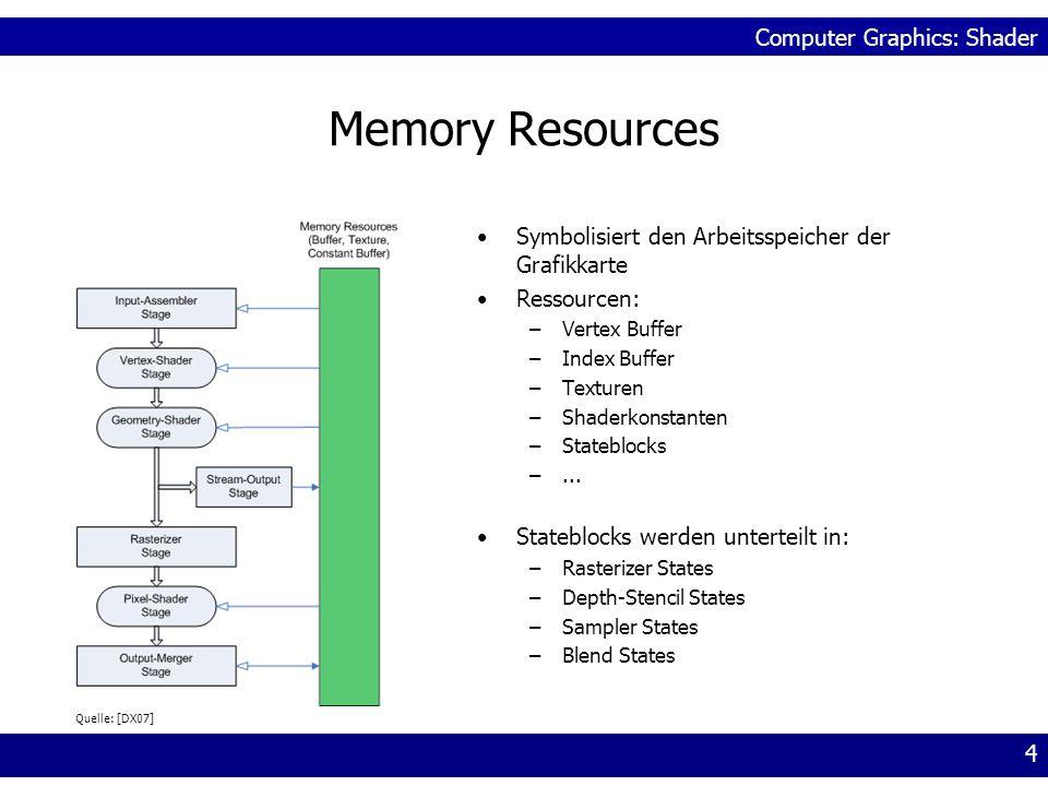 Memory Resources Symbolisiert den Arbeitsspeicher der Grafikkarte