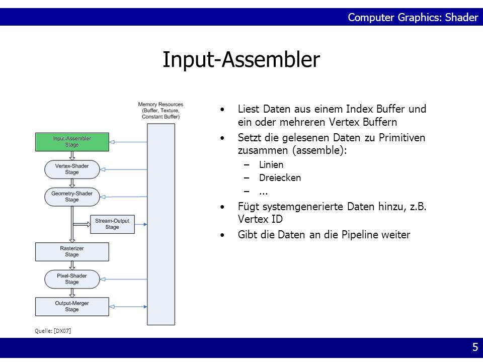Input-AssemblerLiest Daten aus einem Index Buffer und ein oder mehreren Vertex Buffern. Setzt die gelesenen Daten zu Primitiven zusammen (assemble):
