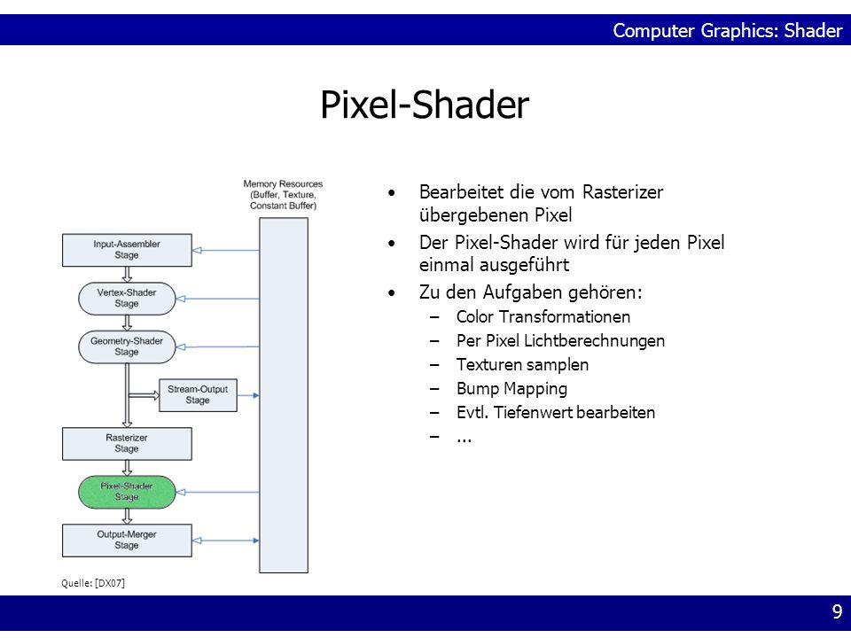 Pixel-Shader Bearbeitet die vom Rasterizer übergebenen Pixel