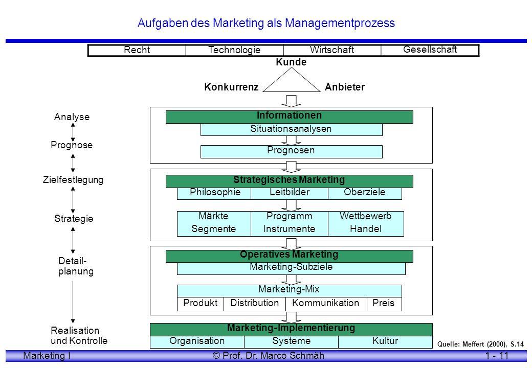 Aufgaben des Marketing als Managementprozess