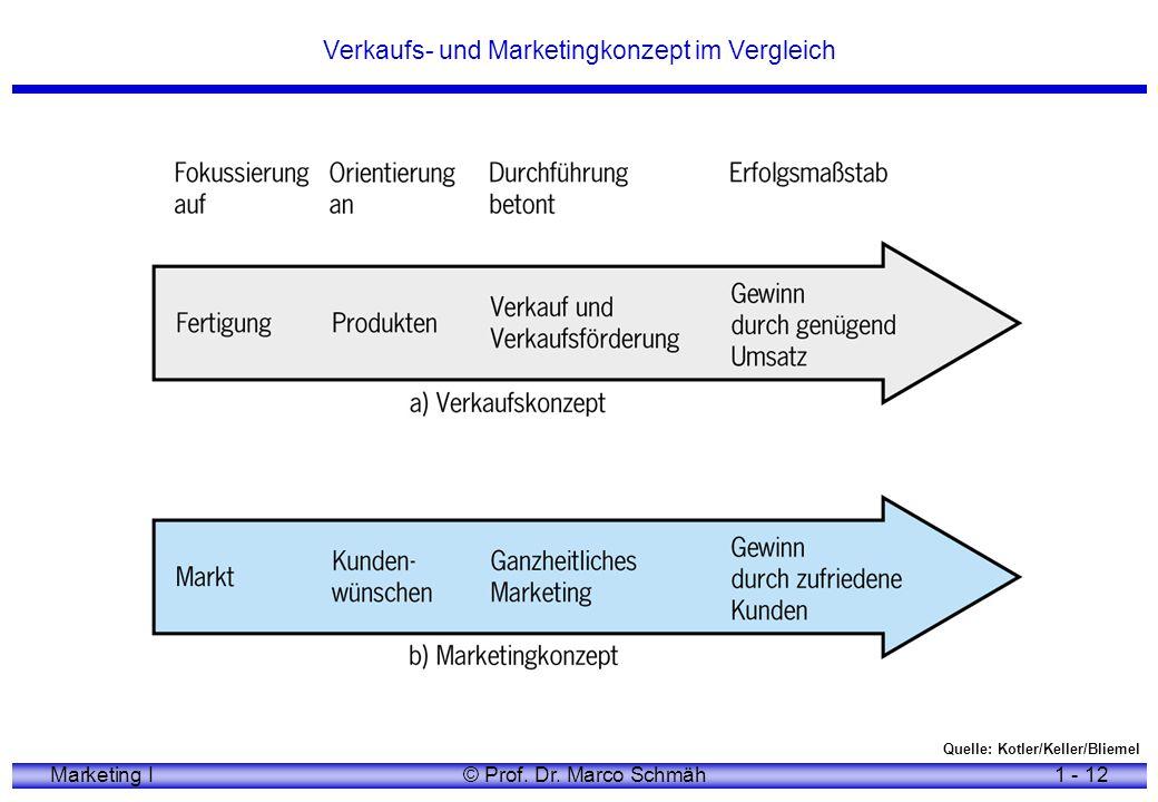 Verkaufs- und Marketingkonzept im Vergleich