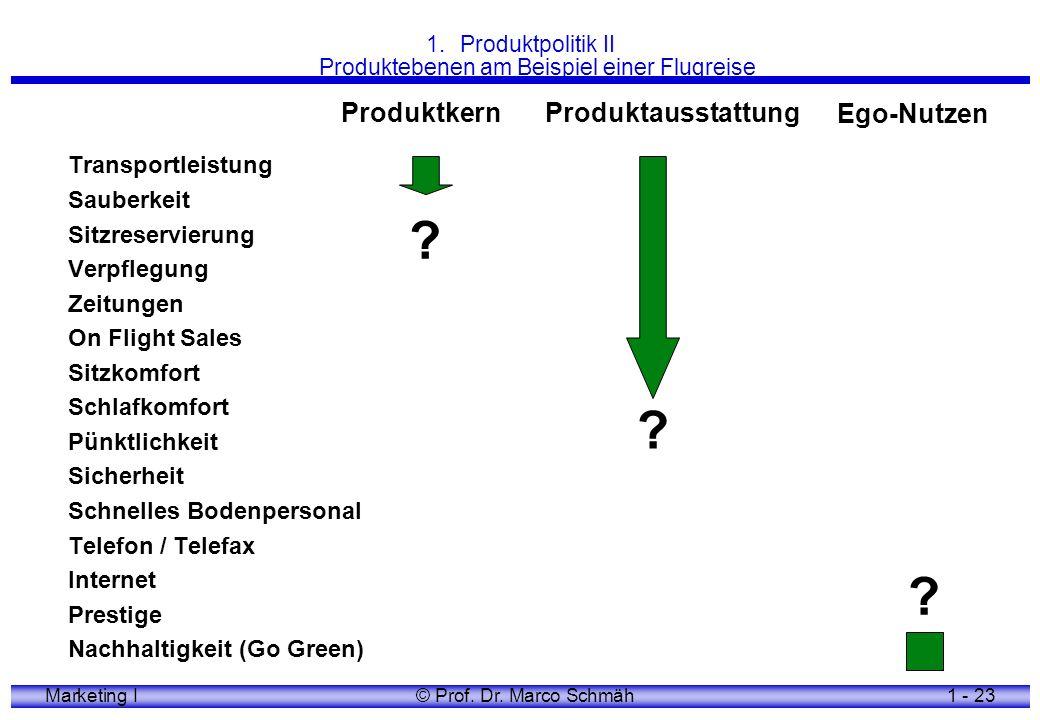 Produktpolitik II Produktebenen am Beispiel einer Flugreise