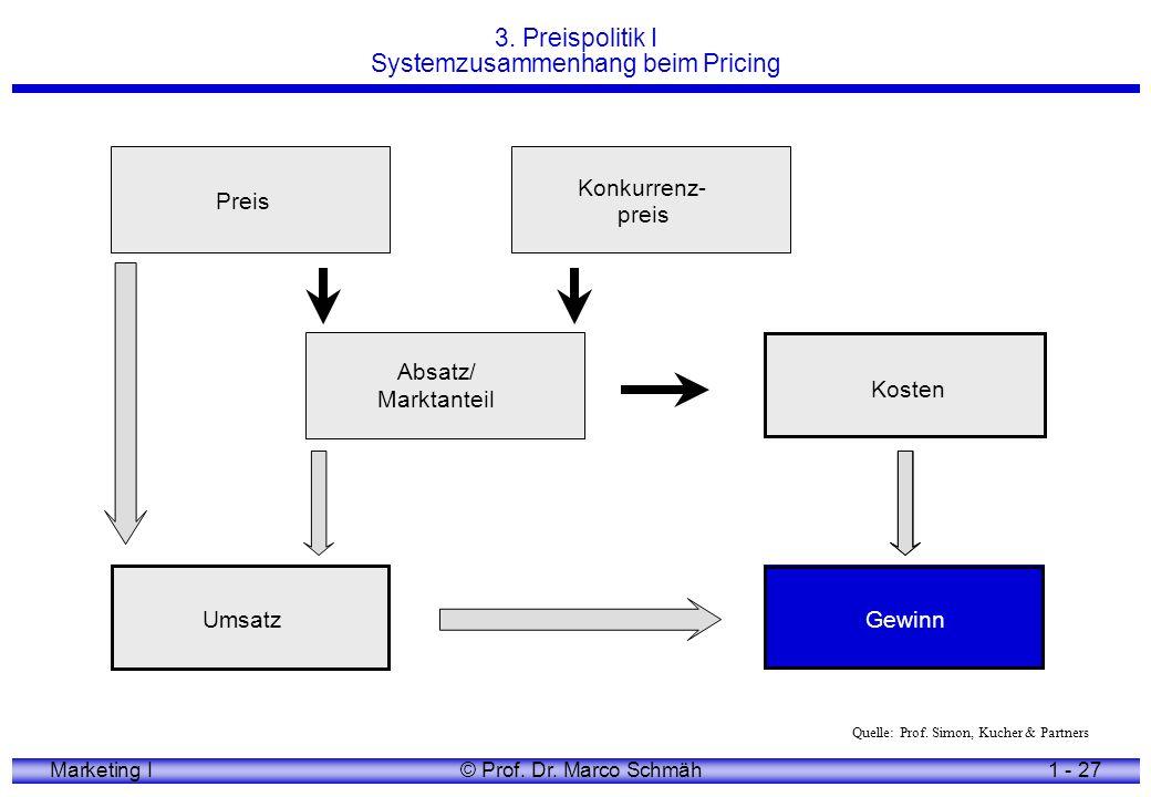 3. Preispolitik I Systemzusammenhang beim Pricing