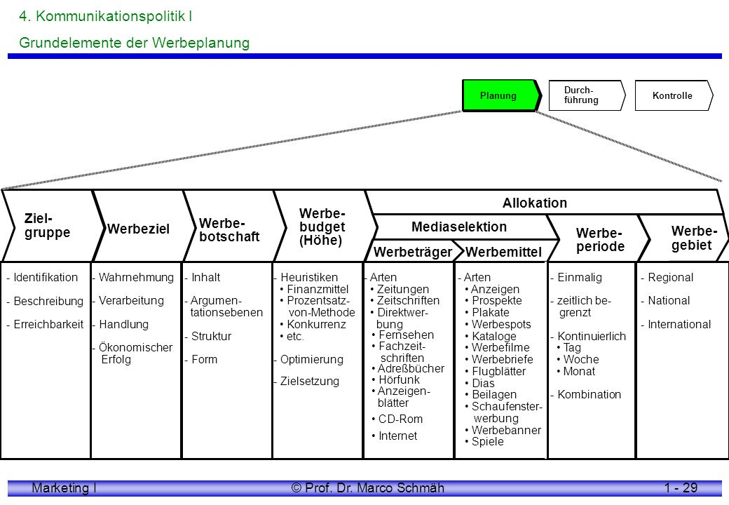 4. Kommunikationspolitik I Grundelemente der Werbeplanung