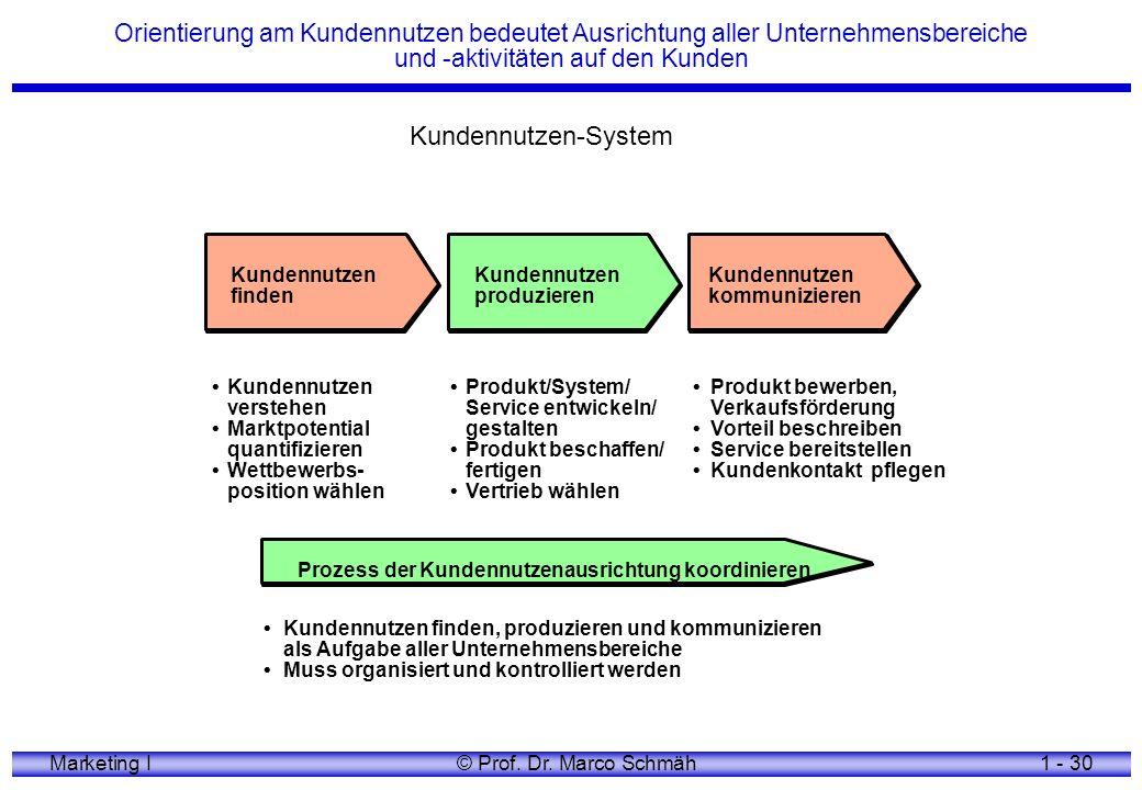 Orientierung am Kundennutzen bedeutet Ausrichtung aller Unternehmensbereiche und -aktivitäten auf den Kunden