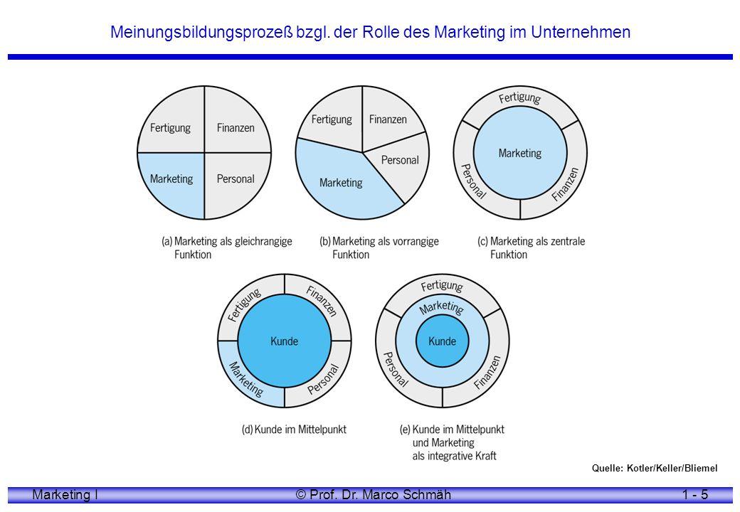 Meinungsbildungsprozeß bzgl. der Rolle des Marketing im Unternehmen