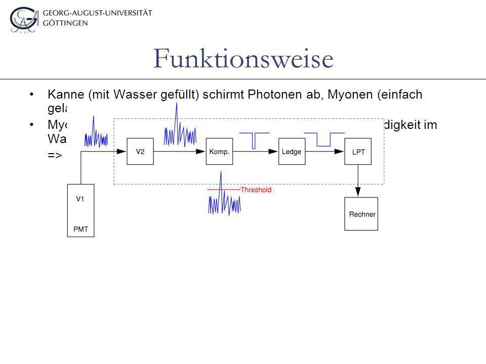 Funktionsweise Kanne (mit Wasser gefüllt) schirmt Photonen ab, Myonen (einfach geladen) jedoch nicht.