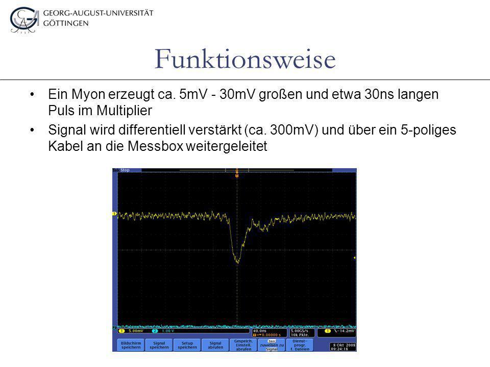 Funktionsweise Ein Myon erzeugt ca. 5mV - 30mV großen und etwa 30ns langen Puls im Multiplier.