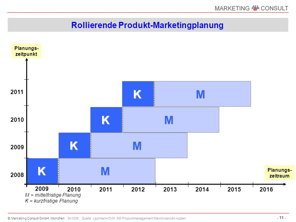 Rollierende Produkt-Marketingplanung