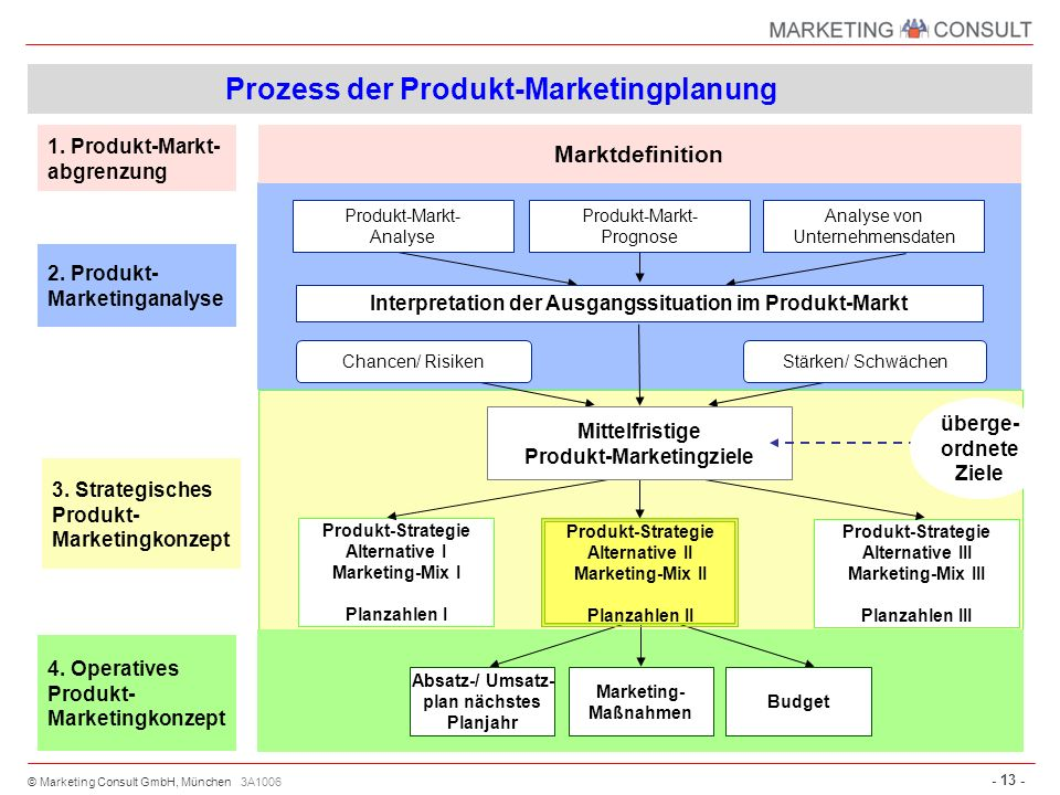Prozess der Produkt-Marketingplanung