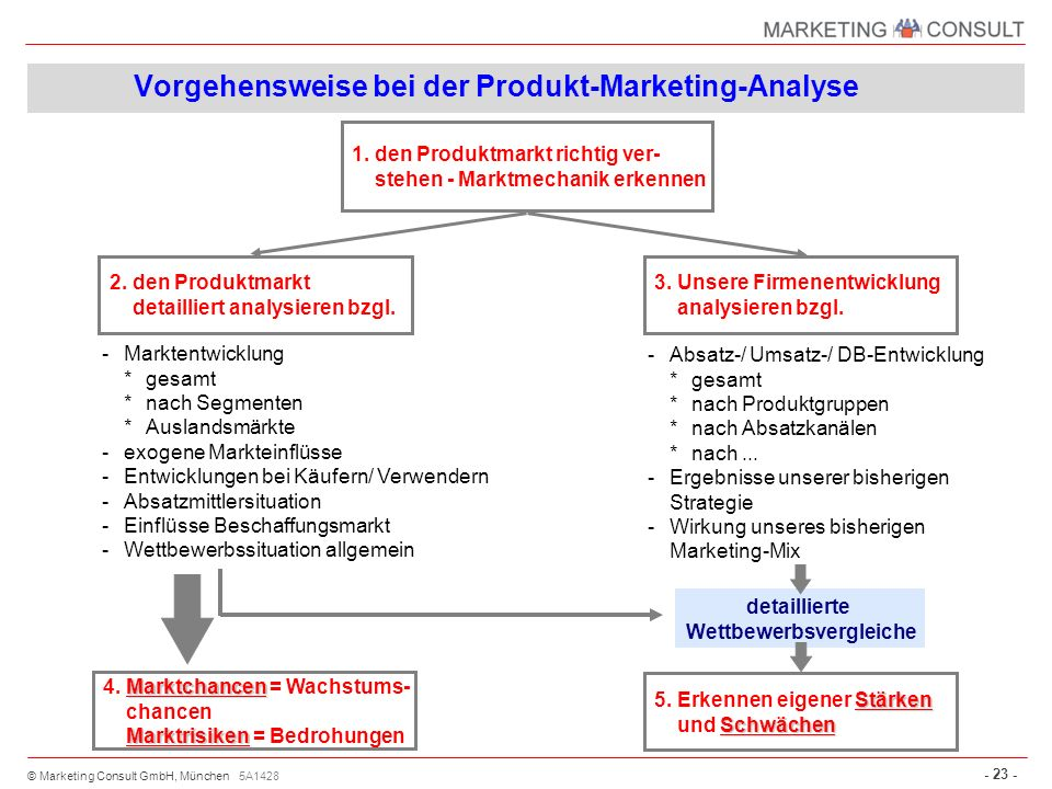 Vorgehensweise bei der Produkt-Marketing-Analyse