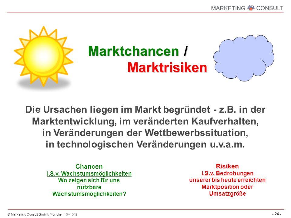 Marktchancen / Marktrisiken
