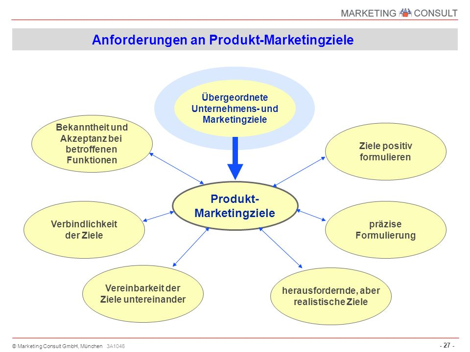 Anforderungen an Produkt-Marketingziele