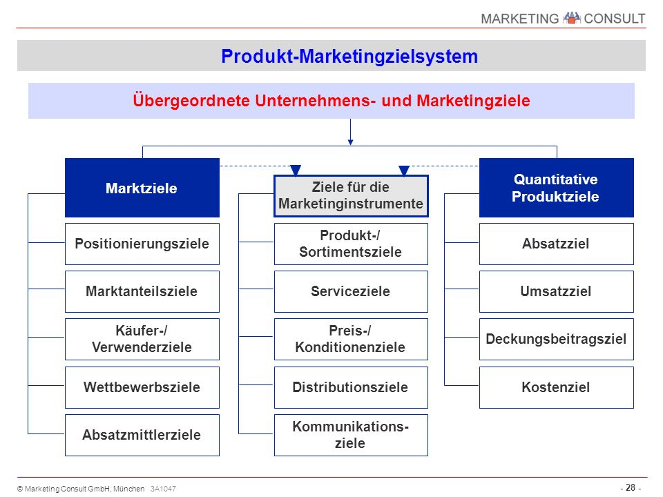 Produkt-Marketingzielsystem