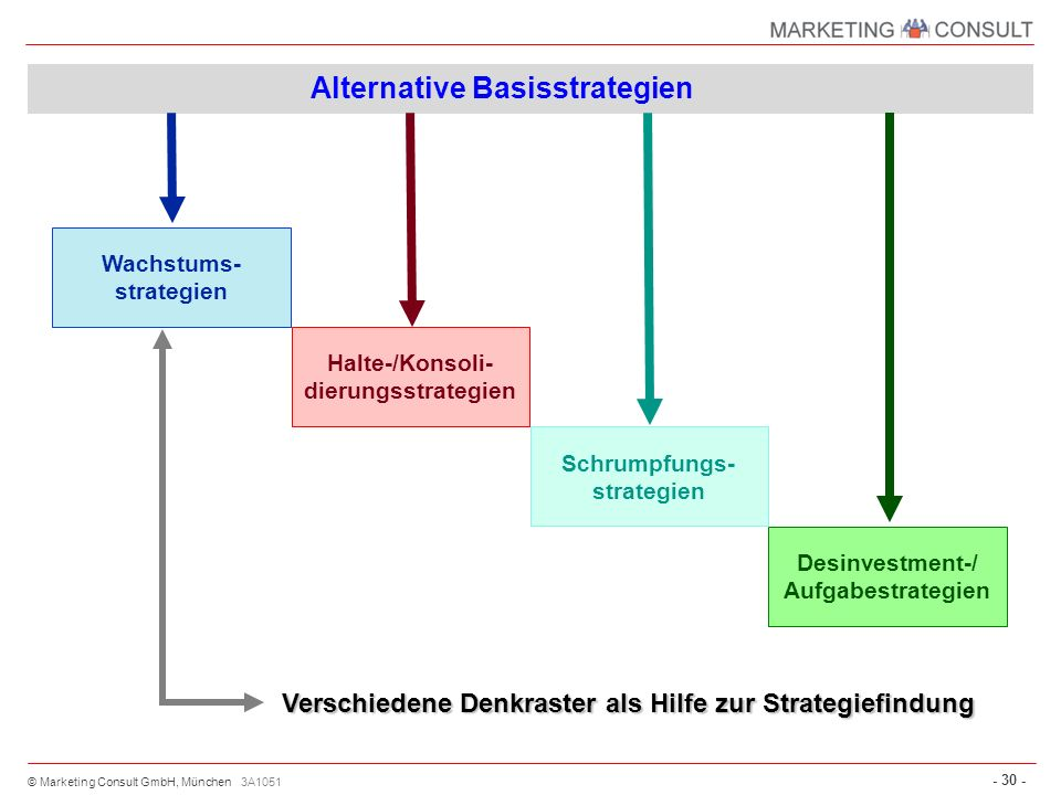 Alternative Basisstrategien