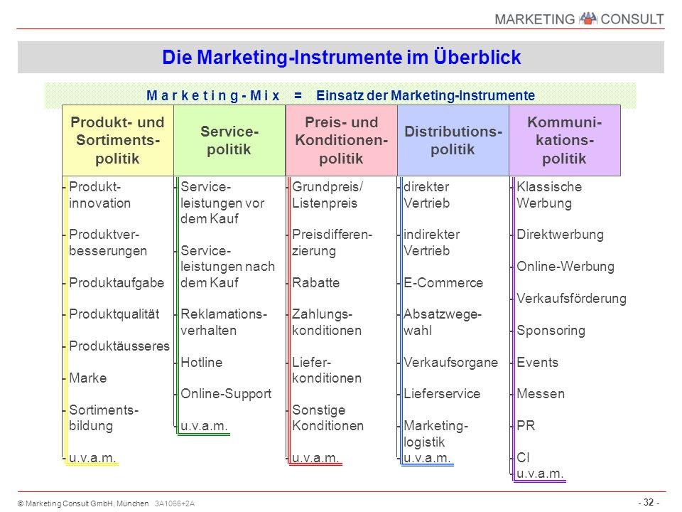 Die Marketing-Instrumente im Überblick
