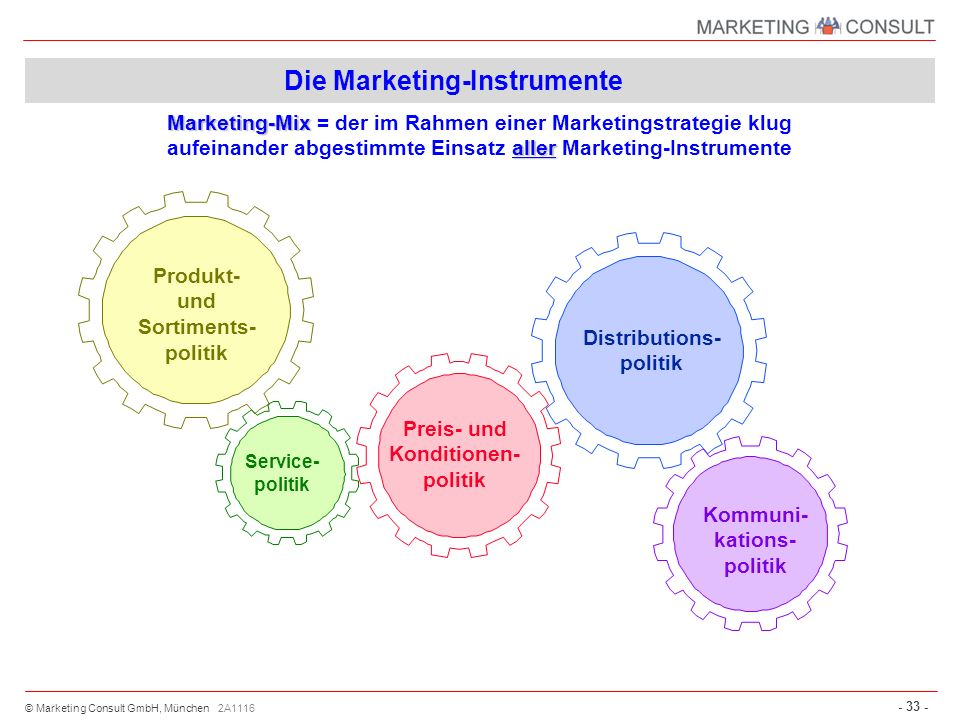 Die Marketing-Instrumente
