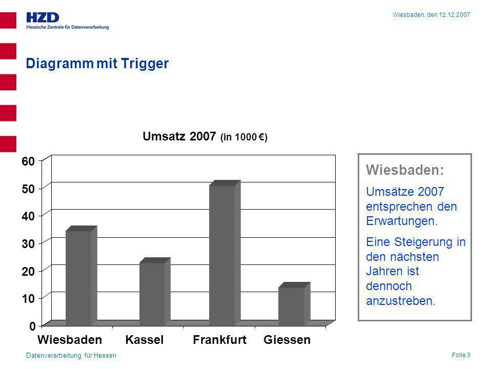 Diagramm mit Trigger Wiesbaden: Kassel: Giessen: Frankfurt: