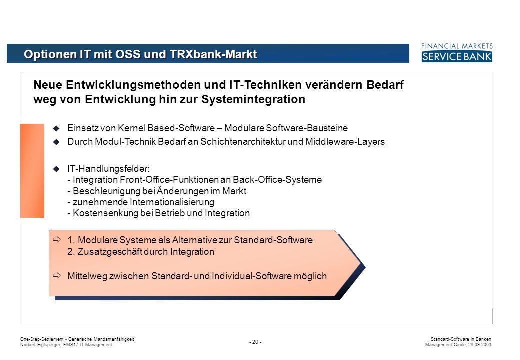 Optionen IT mit OSS und TRXbank-Markt