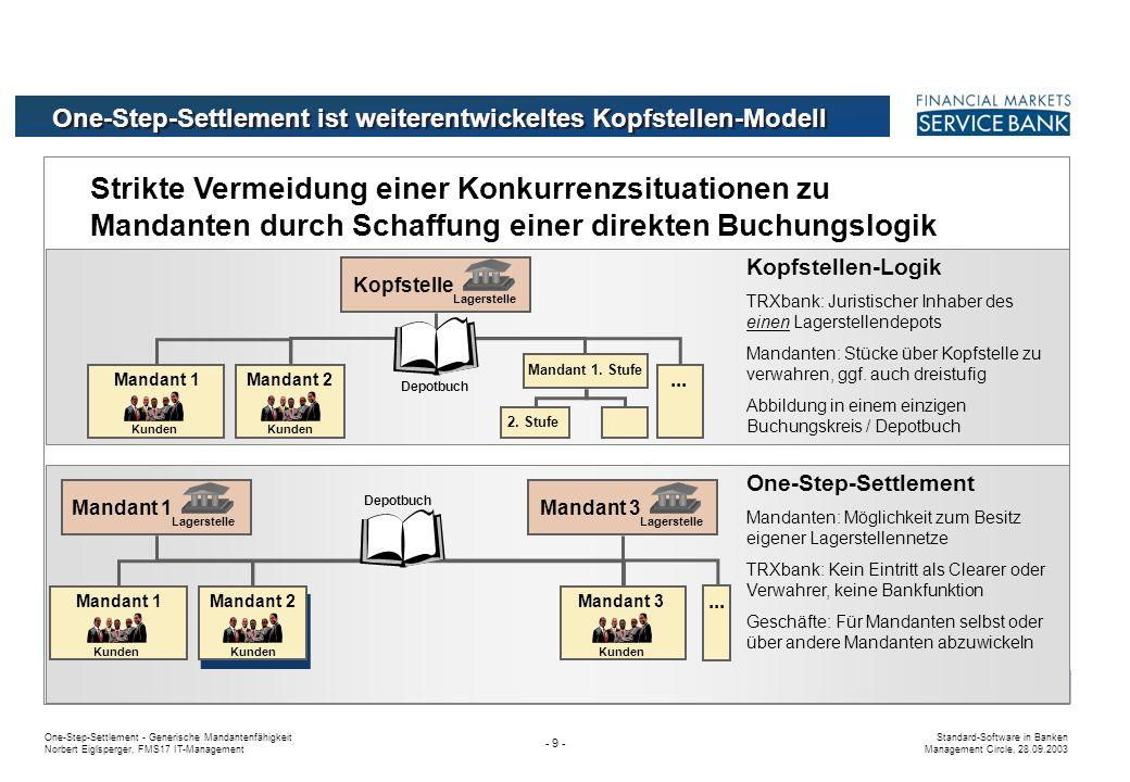 One-Step-Settlement ist weiterentwickeltes Kopfstellen-Modell