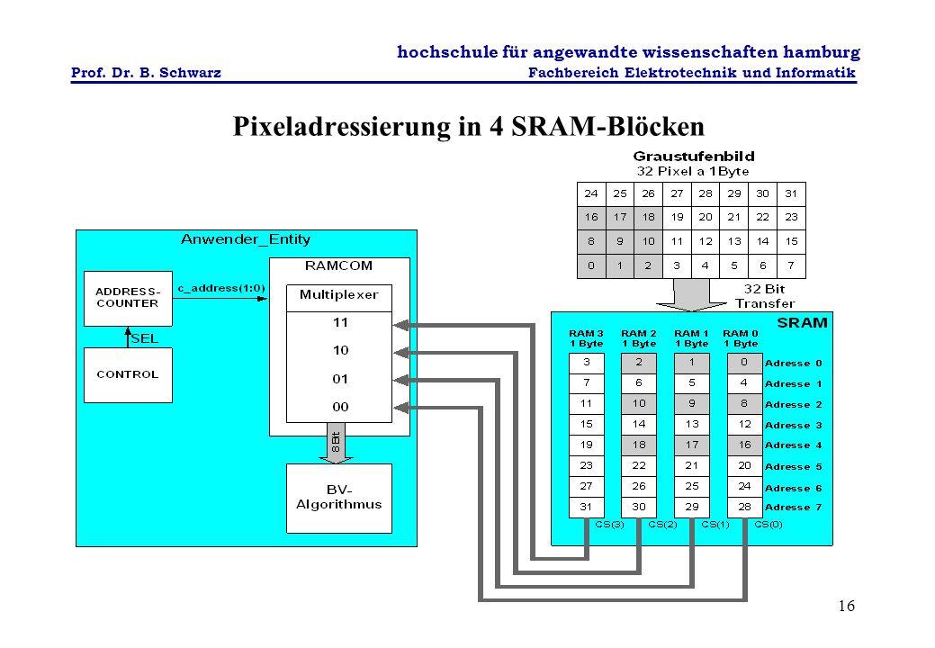 Pixeladressierung in 4 SRAM-Blöcken