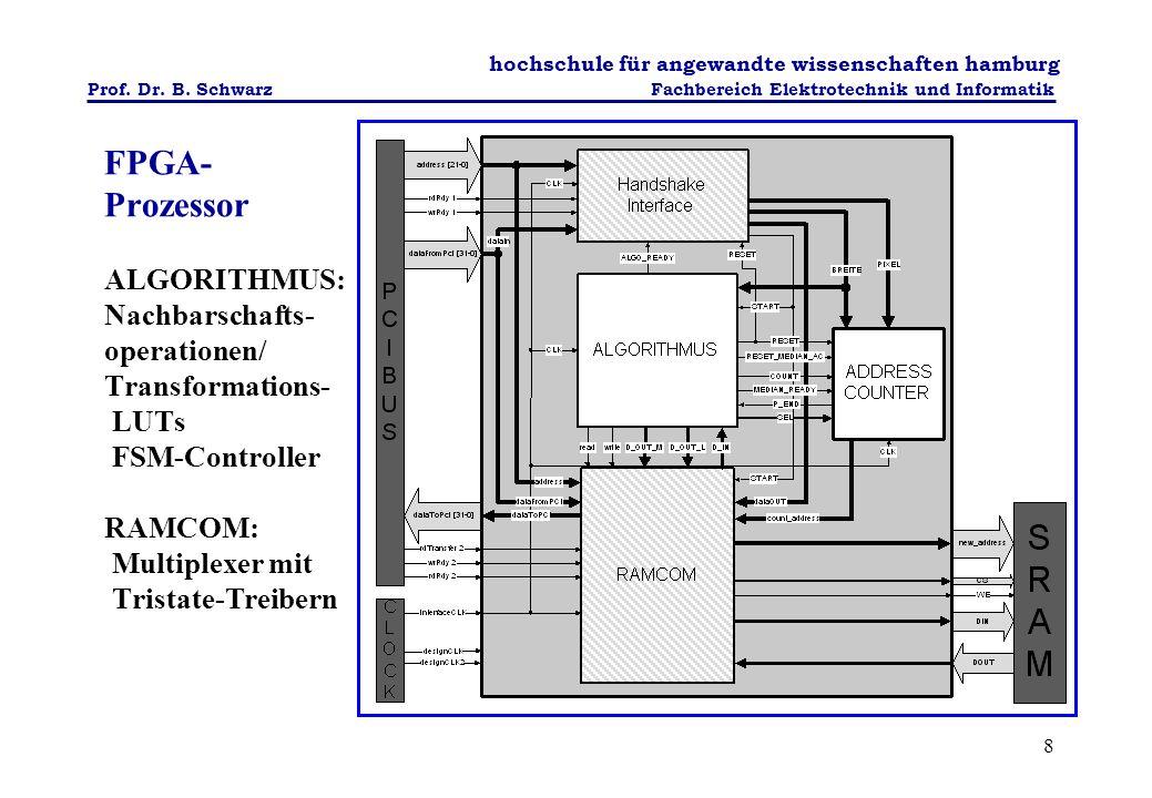 FPGA-Prozessor ALGORITHMUS: Nachbarschafts-operationen/ Transformations- LUTs FSM-Controller RAMCOM: Multiplexer mit Tristate-Treibern