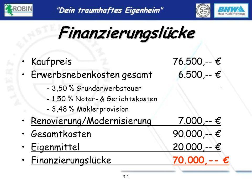 Finanzierungslücke Kaufpreis 76.500,-- €