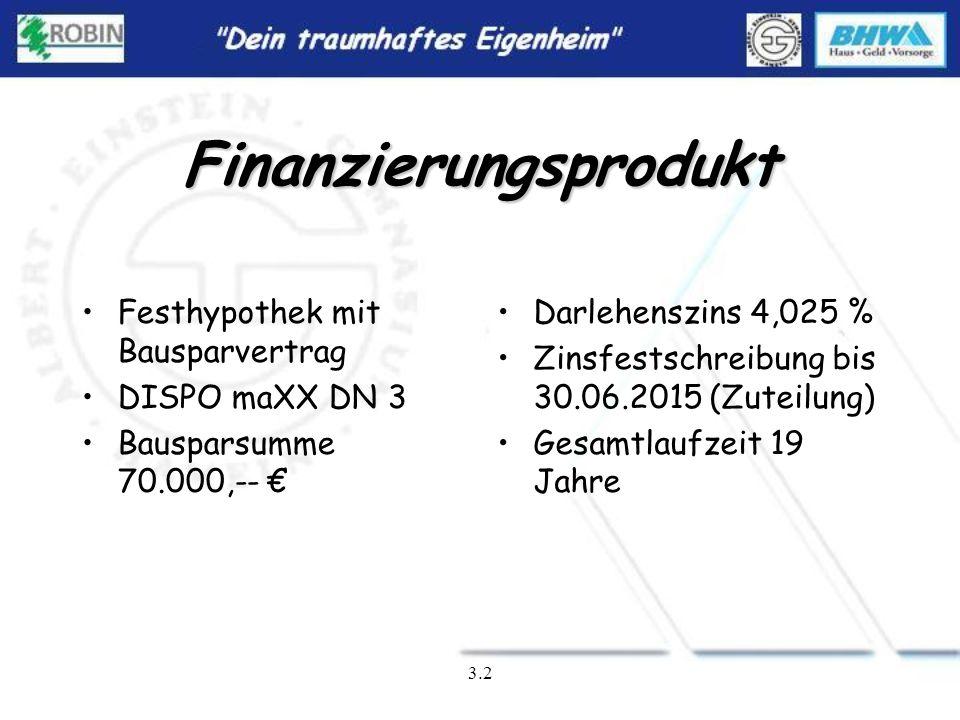 Finanzierungsprodukt