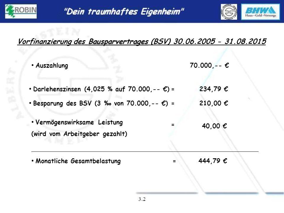 Vorfinanzierung des Bausparvertrages (BSV) 30.06.2005 - 31.08.2015