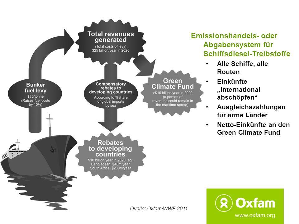 Emissionshandels- oder Abgabensystem für Schiffsdiesel-Treibstoffe