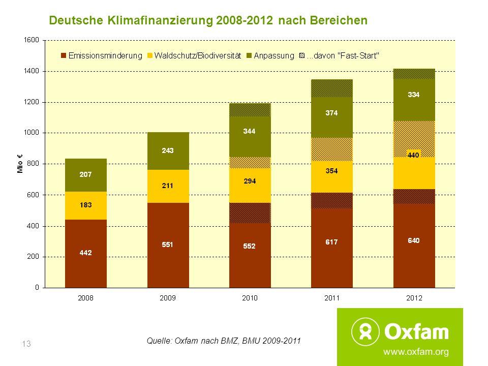 Deutsche Klimafinanzierung 2008-2012 nach Bereichen