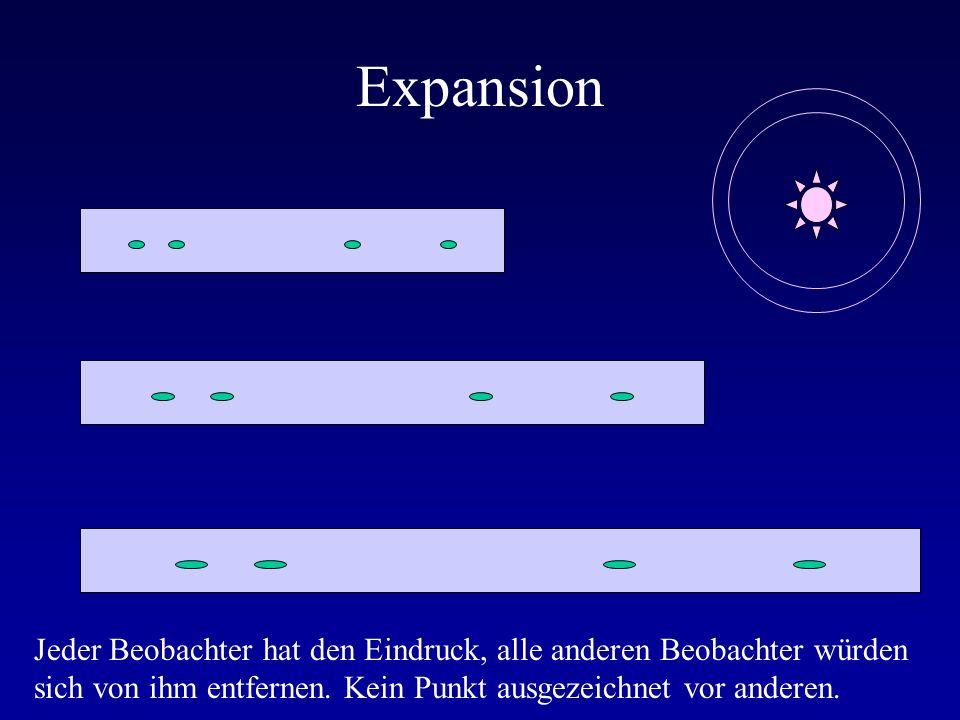 Expansion Jeder Beobachter hat den Eindruck, alle anderen Beobachter würden sich von ihm entfernen.