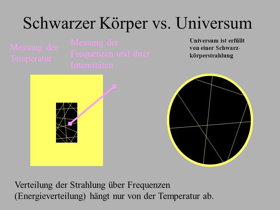 Schwarzer Körper vs. Universum