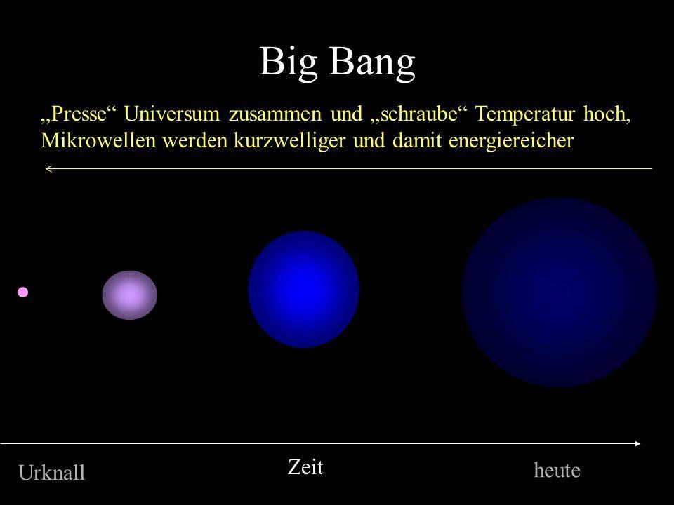 """Big Bang """"Presse Universum zusammen und """"schraube Temperatur hoch, Mikrowellen werden kurzwelliger und damit energiereicher."""
