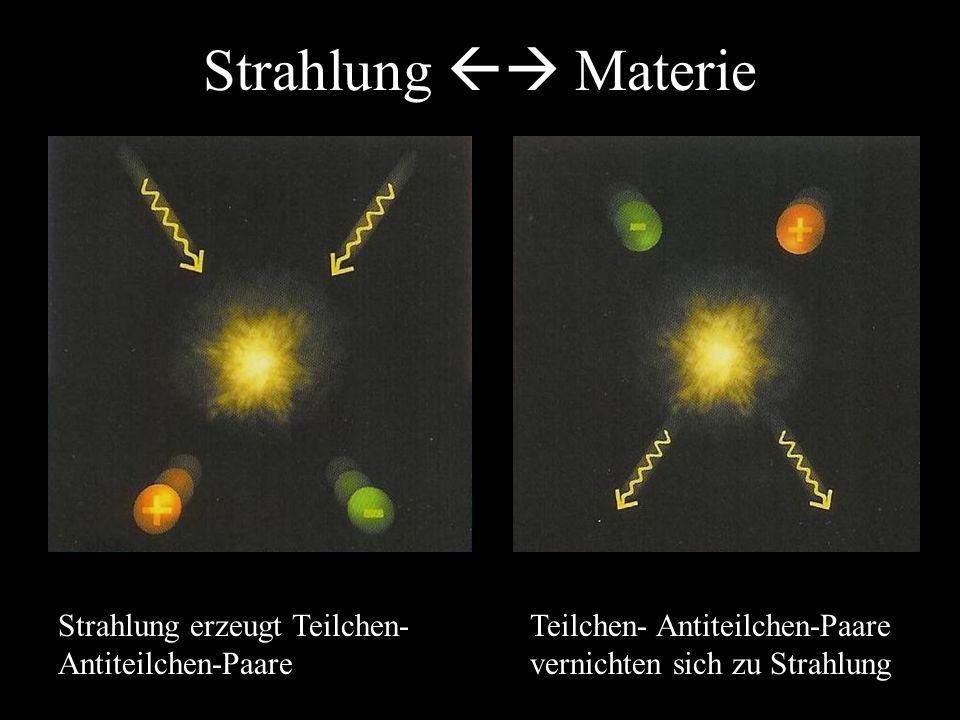 Strahlung  Materie Strahlung erzeugt Teilchen- Antiteilchen-Paare