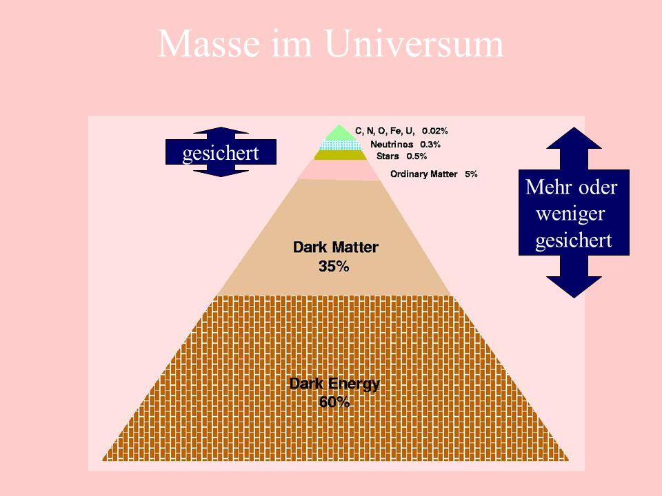 Masse im Universum gesichert Mehr oder weniger gesichert