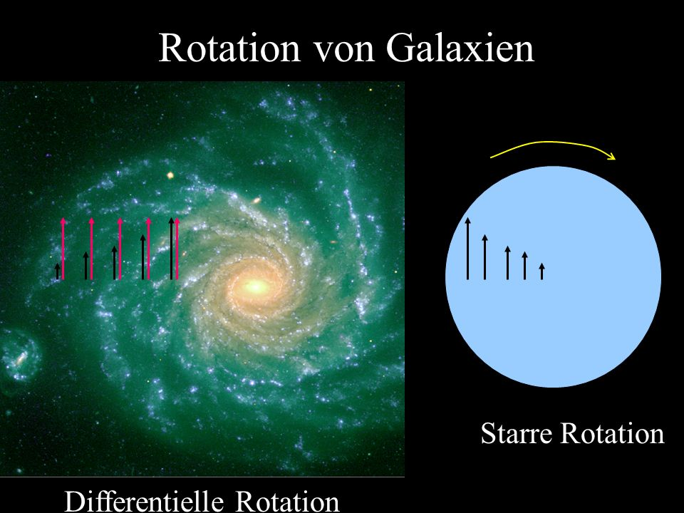 Rotation von Galaxien Starre Rotation Differentielle Rotation