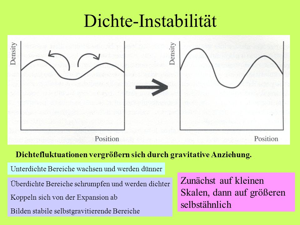 Dichte-Instabilität Dichtefluktuationen vergrößern sich durch gravitative Anziehung. Unterdichte Bereiche wachsen und werden dünner.