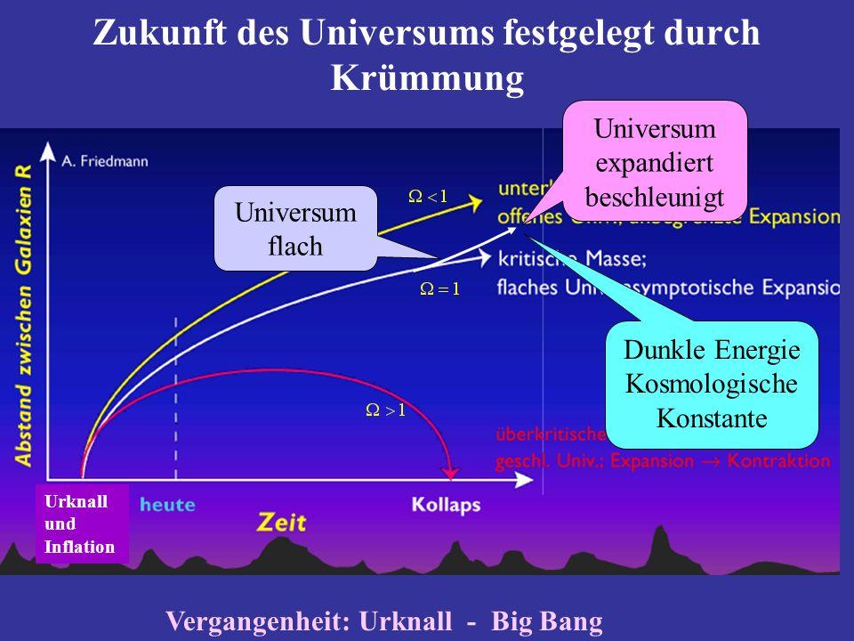 Zukunft des Universums festgelegt durch Krümmung