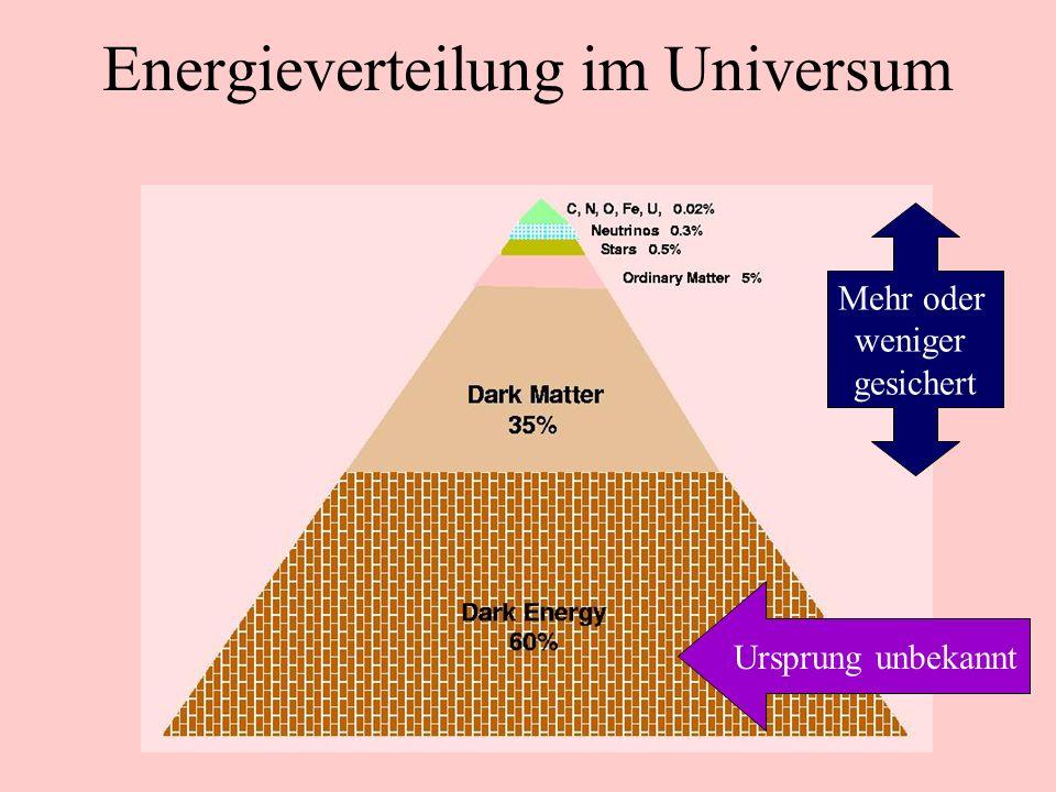 Energieverteilung im Universum