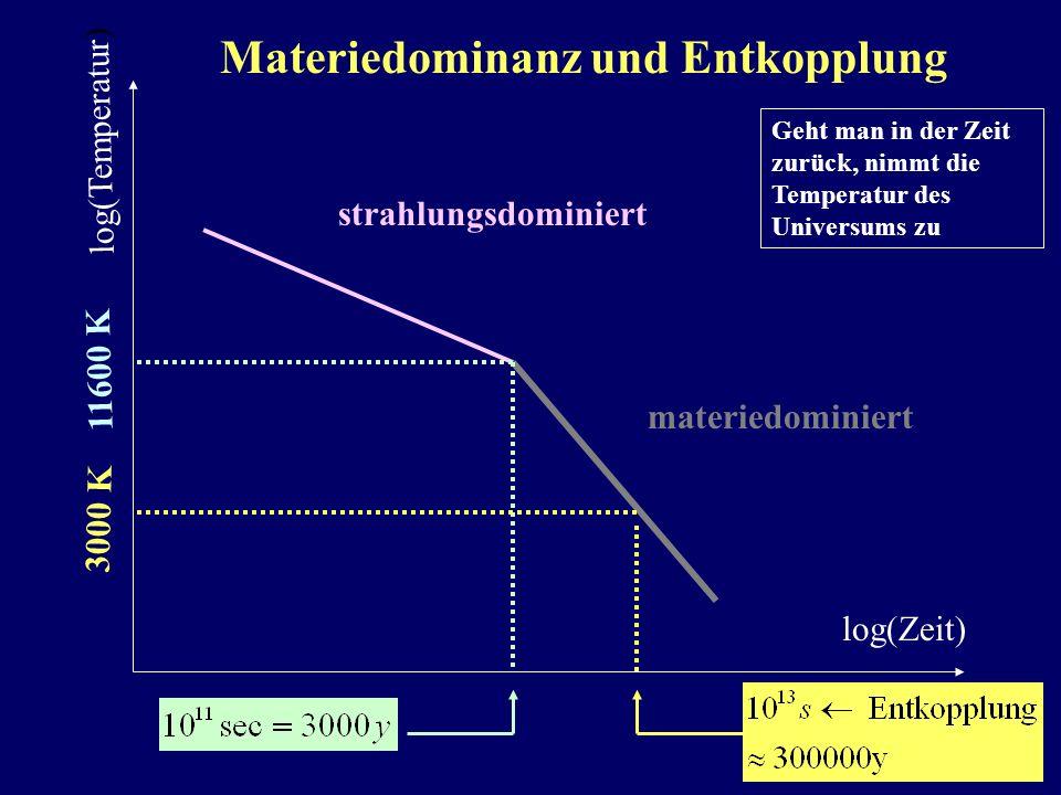 Materiedominanz und Entkopplung