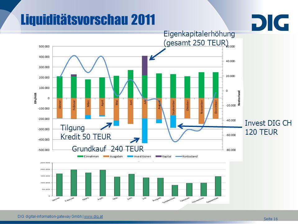 Liquiditätsvorschau 2011 Eigenkapitalerhöhung (gesamt 250 TEUR)