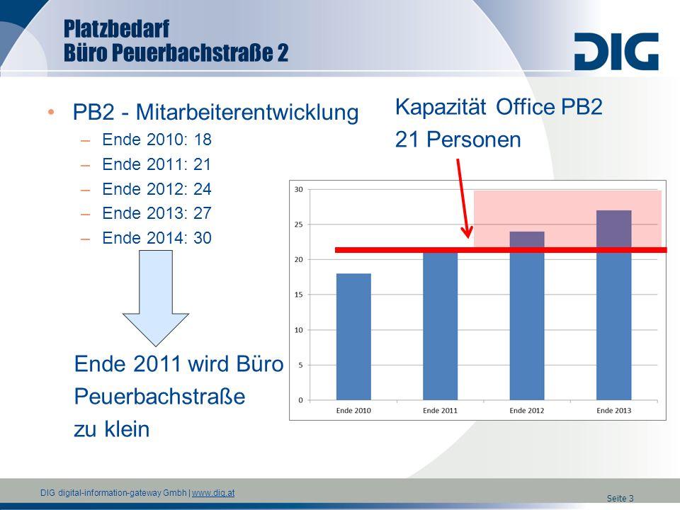 PB2 - Mitarbeiterentwicklung