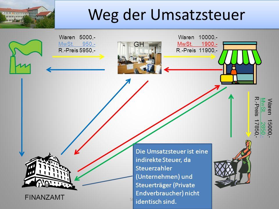 Weg der Umsatzsteuer GH