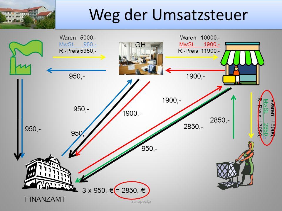 Weg der Umsatzsteuer GH 950,- 1900,- 1900,- 950,- 1900,- 2850,- 2850,-